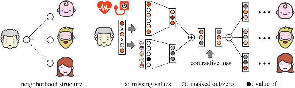 Figure 4 for Learning Representations of Missing Data for Predicting Patient Outcomes