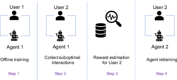 Figure 1 for A Data-driven Approach to Estimate User Satisfaction in Multi-turn Dialogues