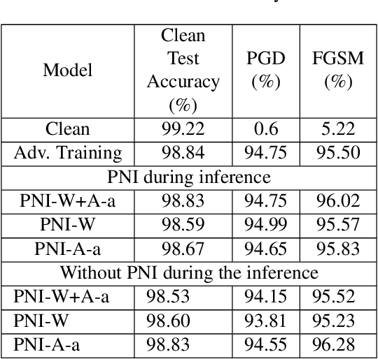 Figure 1 for Parametric Noise Injection: Trainable Randomness to Improve Deep Neural Network Robustness against Adversarial Attack