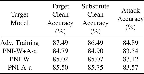 Figure 3 for Parametric Noise Injection: Trainable Randomness to Improve Deep Neural Network Robustness against Adversarial Attack