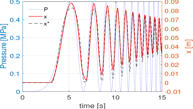 Figure 2 for Dynamic Control of Pneumatic Muscle Actuators