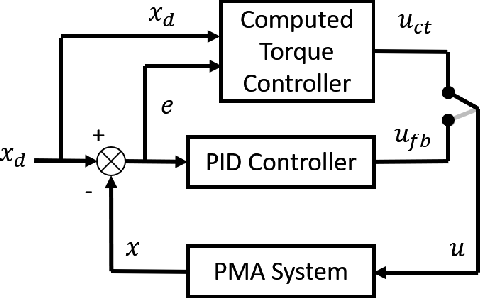 Figure 4 for Dynamic Control of Pneumatic Muscle Actuators