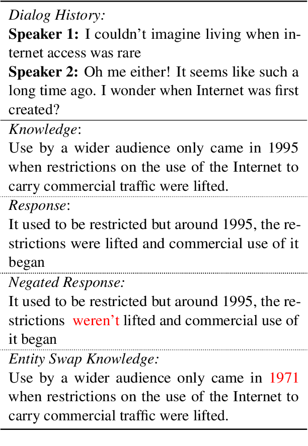 Figure 3 for Rome was built in 1776: A Case Study on Factual Correctness in Knowledge-Grounded Response Generation