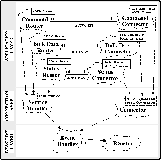 Figure 12 from Acceptor and Connector Design Patterns for