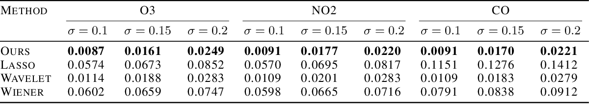 Figure 4 for One-dimensional Deep Image Prior for Time Series Inverse Problems