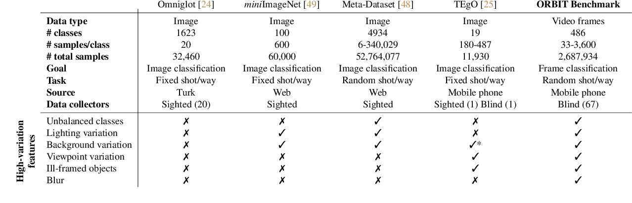 Figure 2 for ORBIT: A Real-World Few-Shot Dataset for Teachable Object Recognition