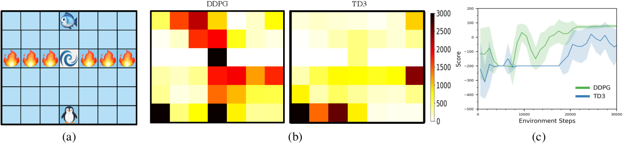 Figure 1 for ADER:Adapting between Exploration and Robustness for Actor-Critic Methods
