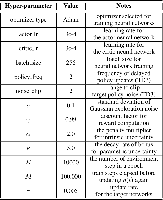 Figure 4 for ADER:Adapting between Exploration and Robustness for Actor-Critic Methods