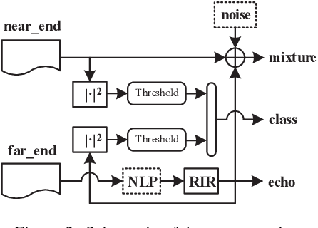 Figure 4 for EchoFilter: End-to-End Neural Network for Acoustic Echo Cancellation
