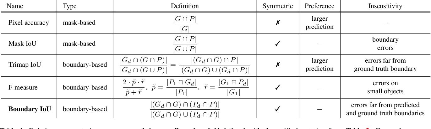 Figure 2 for Boundary IoU: Improving Object-Centric Image Segmentation Evaluation