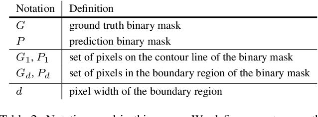 Figure 3 for Boundary IoU: Improving Object-Centric Image Segmentation Evaluation