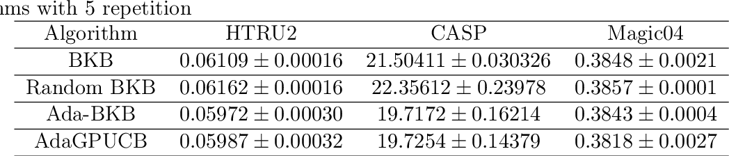Figure 1 for Ada-BKB: Scalable Gaussian Process Optimization on Continuous Domain by Adaptive Discretization