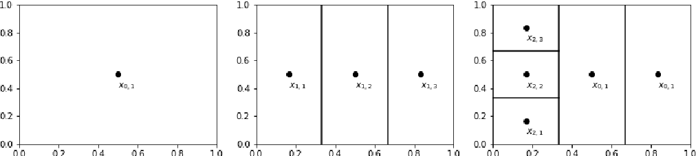 Figure 2 for Ada-BKB: Scalable Gaussian Process Optimization on Continuous Domain by Adaptive Discretization