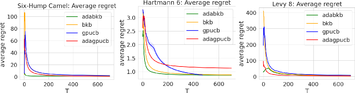 Figure 4 for Ada-BKB: Scalable Gaussian Process Optimization on Continuous Domain by Adaptive Discretization