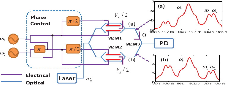 Figure 1 from Intermodulation distortion elimination for