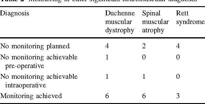Table 2 Monitoring in other significant neuromuscular diagnoses