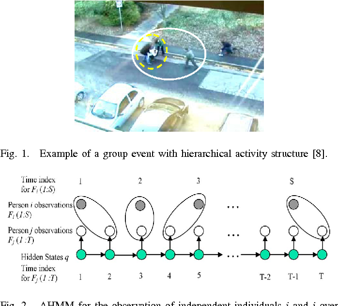 Figure 1 for Group Event Detection with a Varying Number of Group Members for Video Surveillance