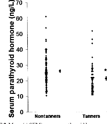 FIGURE 2. Mean ( SEM) serum parathyroid hormone concentrations in tanners and nontanners. Single points for each category are means SEMS. *Significantly different from nontanners, P 0.01.