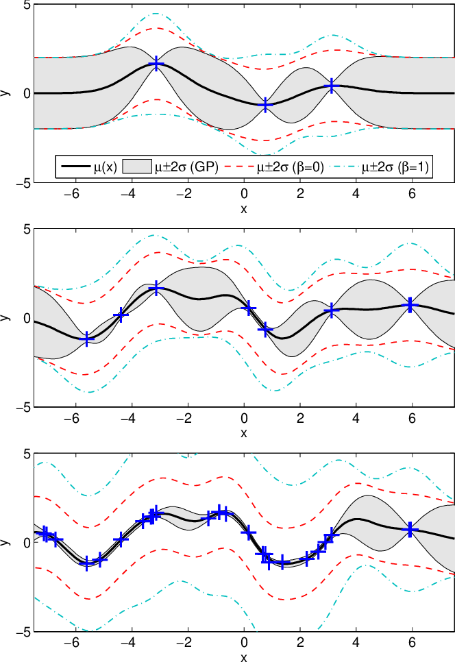 Figure 1 for On the Relationship between Online Gaussian Process Regression and Kernel Least Mean Squares Algorithms