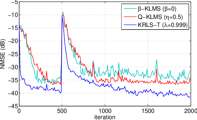 Figure 3 for On the Relationship between Online Gaussian Process Regression and Kernel Least Mean Squares Algorithms