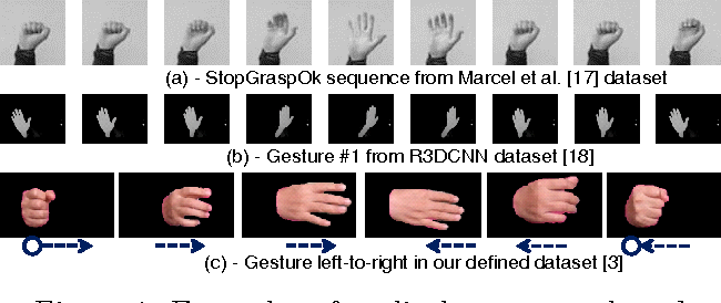 Dynamic hand gesture recognition from cyclical hand pattern