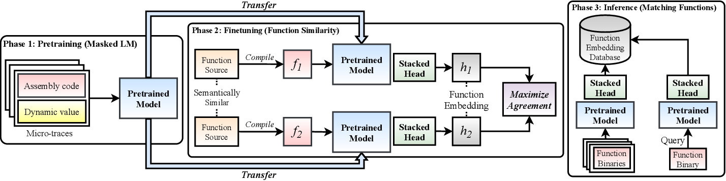 Figure 1 for Trex: Learning Execution Semantics from Micro-Traces for Binary Similarity