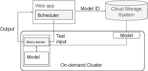Figure 1 for AutoNLU: An On-demand Cloud-based Natural Language Understanding System for Enterprises