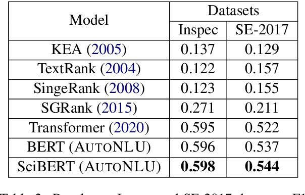 Figure 4 for AutoNLU: An On-demand Cloud-based Natural Language Understanding System for Enterprises