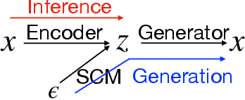 Figure 1 for Disentangled Generative Causal Representation Learning