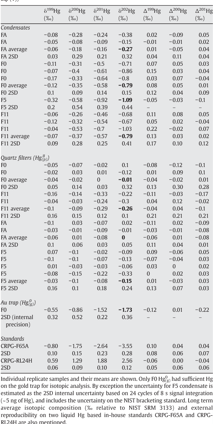 Table 2 Summary of Hg isotopic compositions, in δxxxHg (‰ relative to NIST SRM 3133, see Eq. (1))