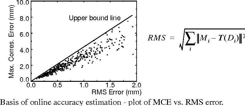 Fig. 7. Basis of online accuracy estimation - plot of MCE vs. RMS error. 0.0 0.5 1.0 1.5 2.0