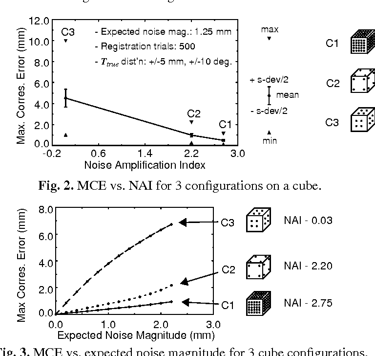 Fig. 2. MCE vs. NAI for 3 configurations on a cube.