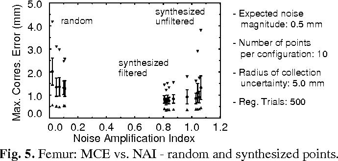 Fig. 5. Femur: MCE vs. NAI - random and synthesized points.