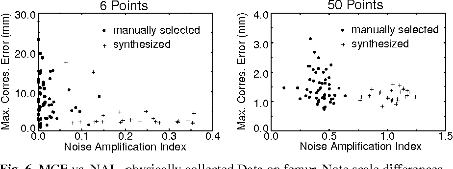 Fig. 6. MCE vs. NAI - physically collected Data on femur. Note scale differences.