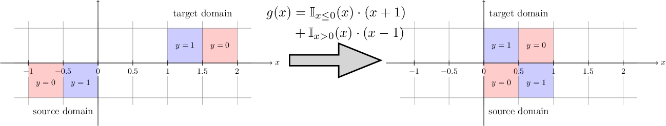 Figure 1 for On Learning Invariant Representation for Domain Adaptation