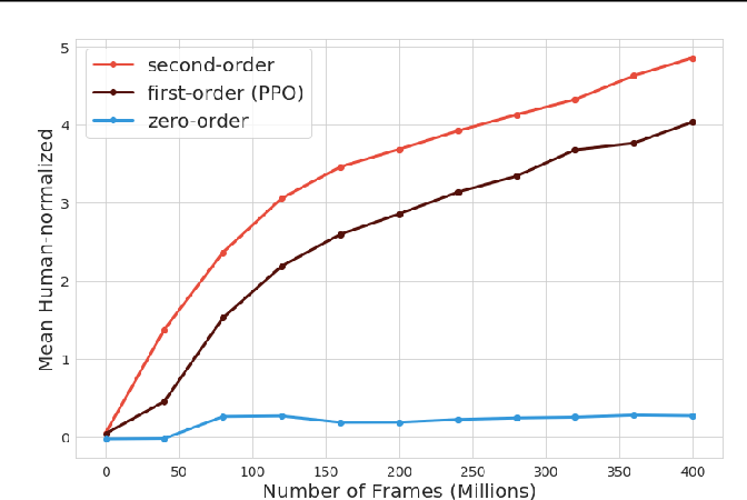 Figure 3 for Taylor Expansion Policy Optimization