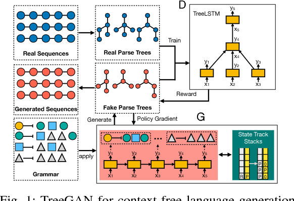 Figure 1 for TreeGAN: Syntax-Aware Sequence Generation with Generative Adversarial Networks