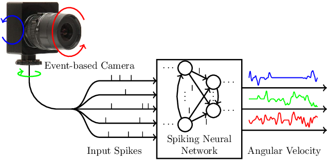 Figure 1 for Event-Based Angular Velocity Regression with Spiking Networks