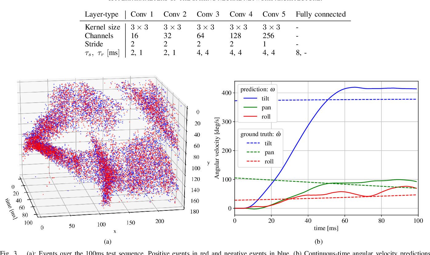 Figure 3 for Event-Based Angular Velocity Regression with Spiking Networks