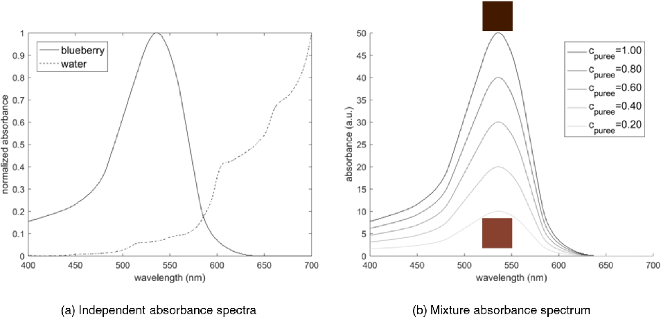 Figure 3 for A new take on measuring relative nutritional density: The feasibility of using a deep neural network to assess commercially-prepared pureed food concentrations