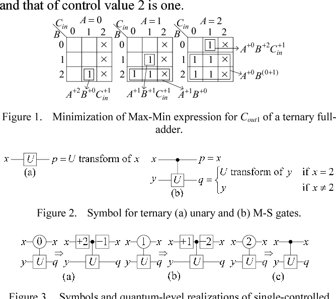 Synthesis Of Reversible Logic Functions Using Ternary Max Min