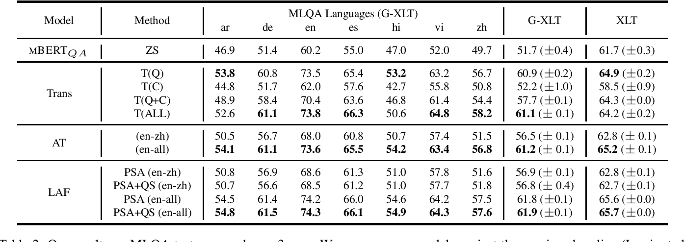 Figure 3 for Multilingual Transfer Learning for QA Using Translation as Data Augmentation