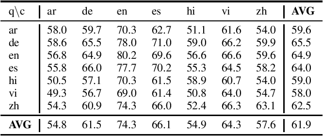 Figure 4 for Multilingual Transfer Learning for QA Using Translation as Data Augmentation