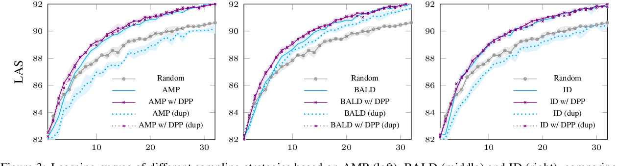 Figure 4 for Diversity-Aware Batch Active Learning for Dependency Parsing