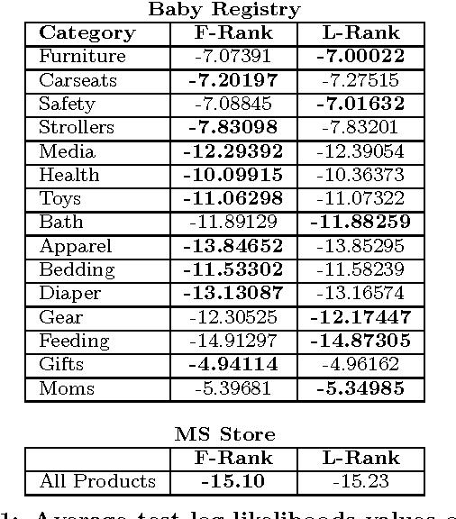 Table 1: Average test log-likelihoods values of lowrank (L-Rank) and full-rank (F-Rank) DPPs.