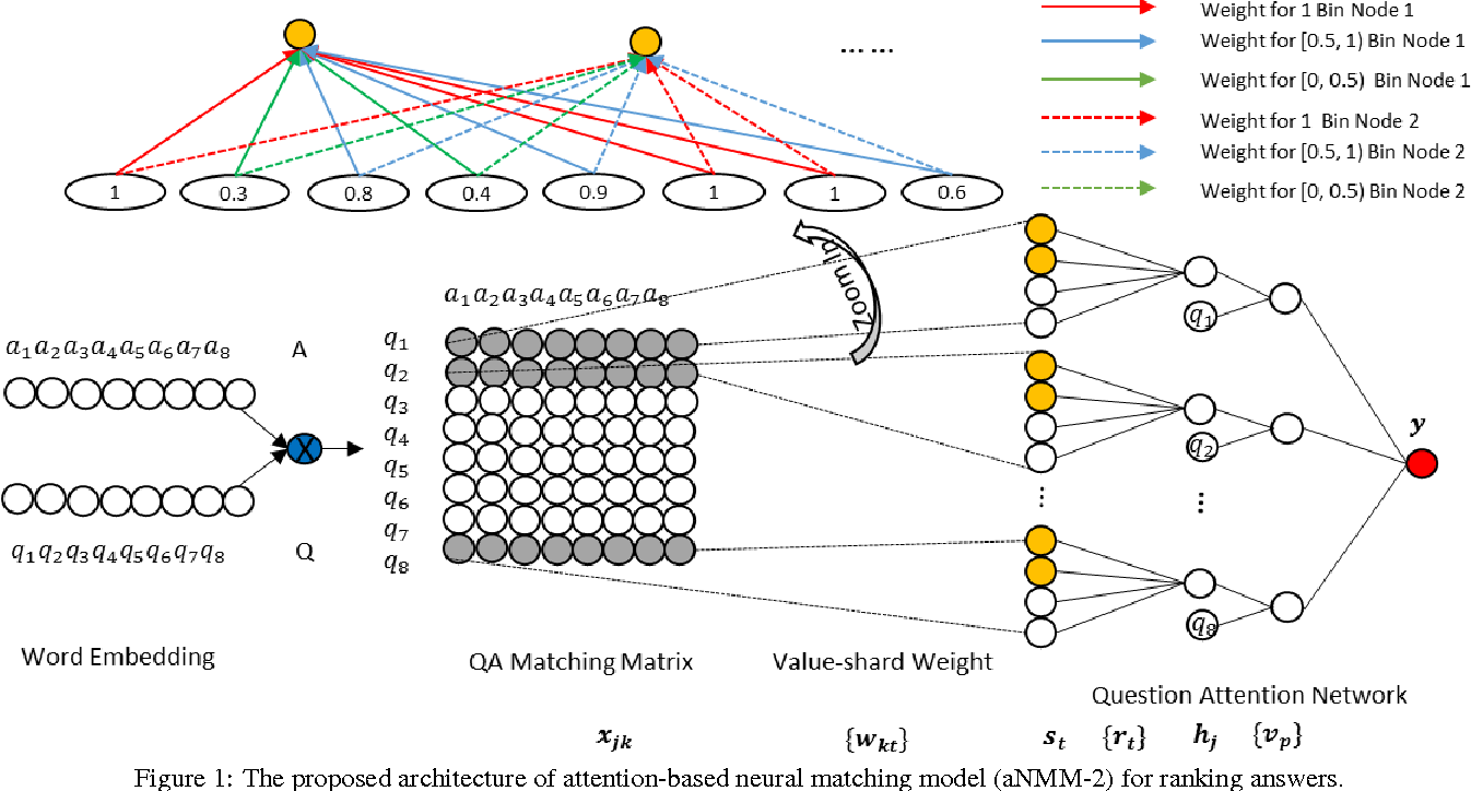 Figure 1 for aNMM: Ranking Short Answer Texts with Attention-Based Neural Matching Model
