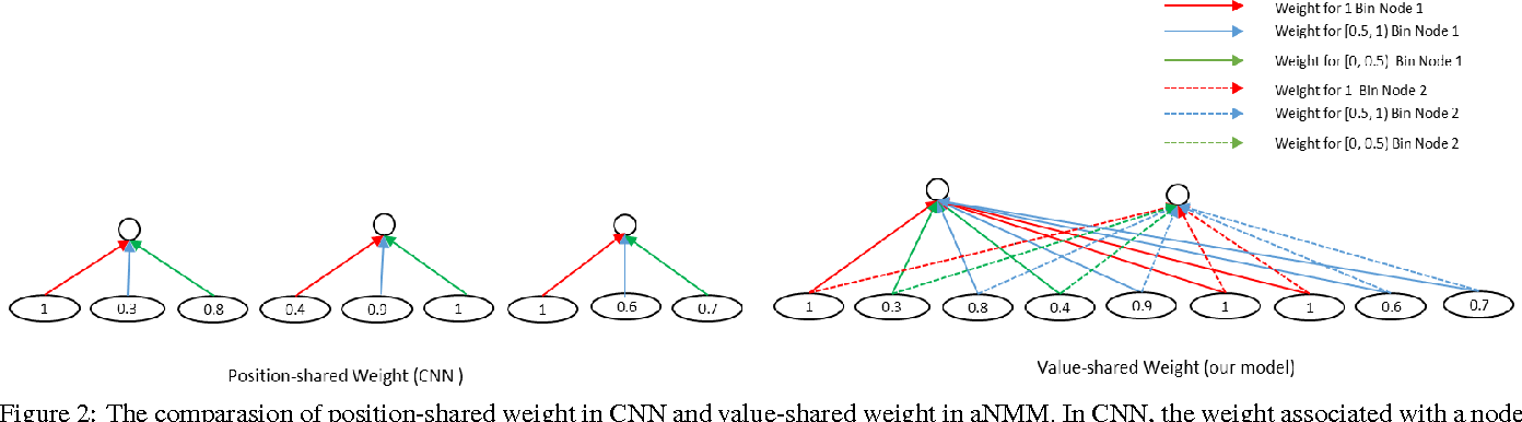 Figure 3 for aNMM: Ranking Short Answer Texts with Attention-Based Neural Matching Model