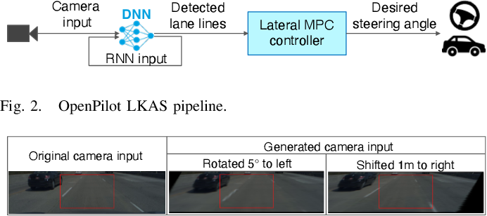 Figure 2 for Security of Deep Learning based Lane Keeping System under Physical-World Adversarial Attack