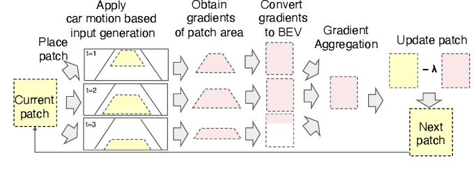 Figure 3 for Security of Deep Learning based Lane Keeping System under Physical-World Adversarial Attack