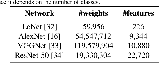 Figure 3 for Ternary Feature Masks: continual learning without any forgetting